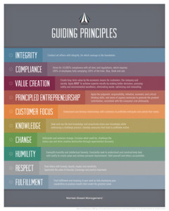 Guiding Principles Thumb